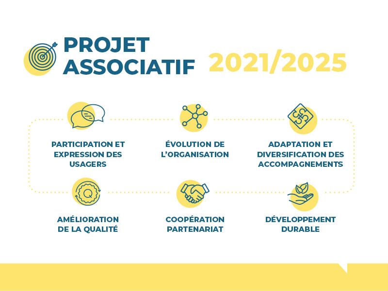 Lancement de notre nouveau Projet Associatif 2021-2025